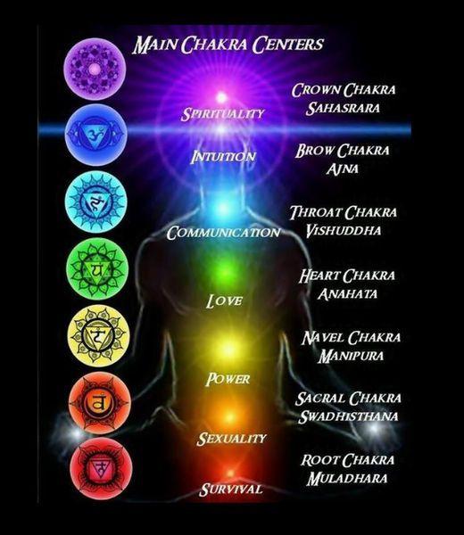 Chakra Wallpaper Google Search Chakra Chakra System Spirit Science