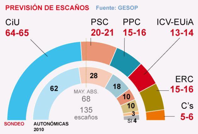 Encuesta de El Periódico sobre #25N  confirma el ascenso de @Ciutadans_Cs