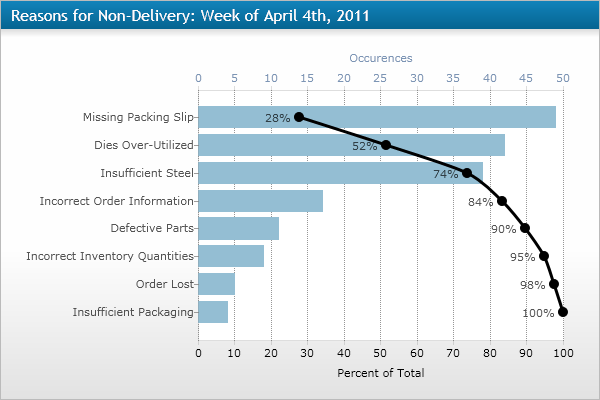 Pareto chart pmp pinterest business intelligence chart and pareto chart ccuart Images