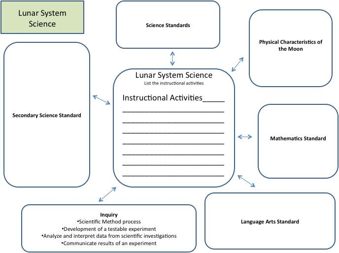 lunar_system_sciencejpg (JPEG Image, 688 × 514 pixels) Places - concept map template