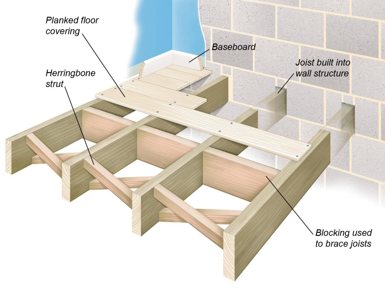 All about joist and concrete floor structures for Wood floor joist construction