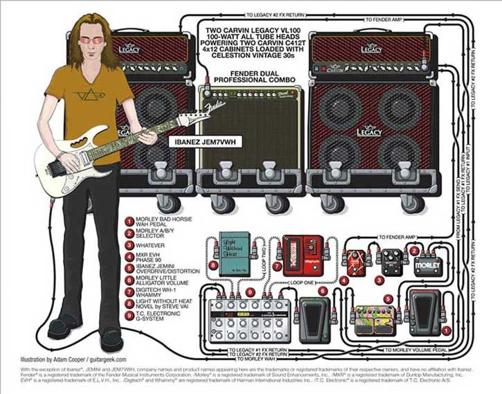 Steve Vai S Rig Music Actors Artists Steve Vai Guitar