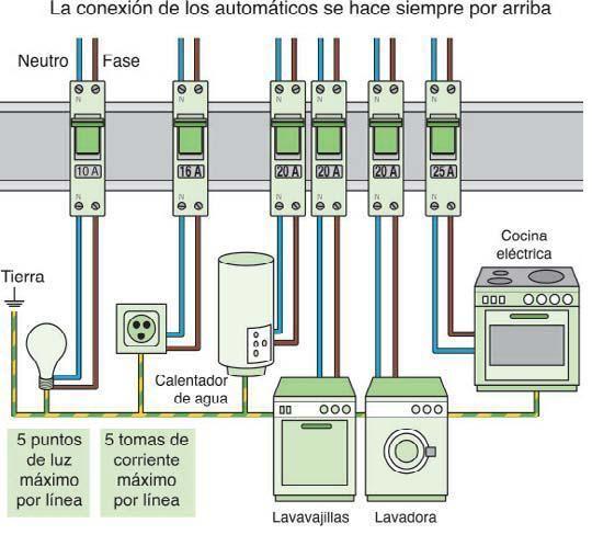 Montar un tablero principal tema un tablero principal for Instalacion electrica de una vivienda paso a paso