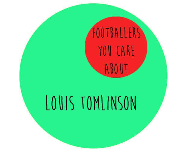 12 Essential Diagrams For One Direction Fans