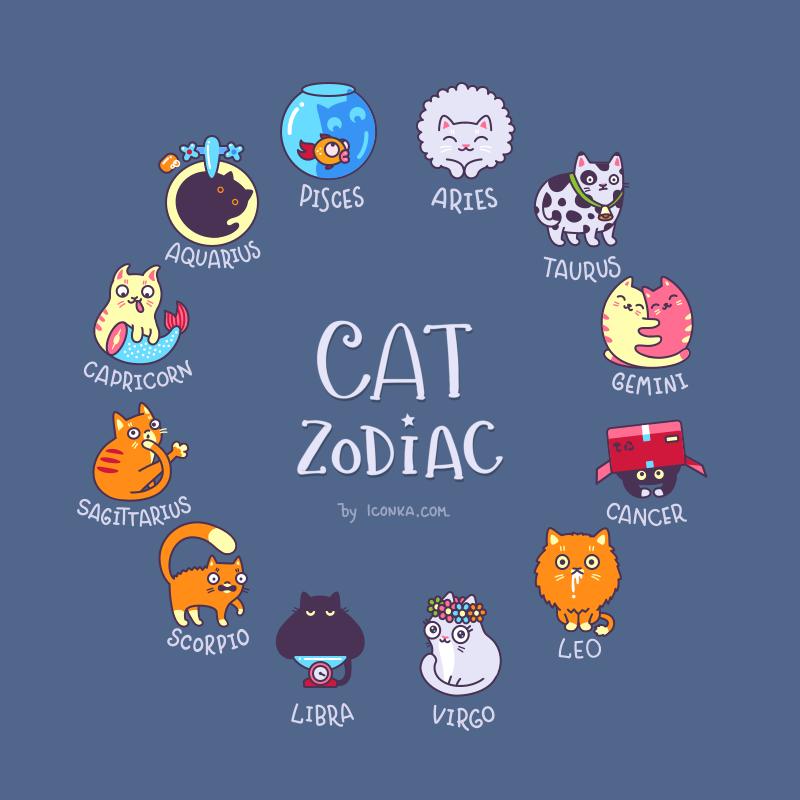 Cat Breeds Zodiac Signs