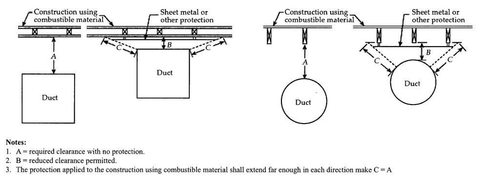 Type 1 Hood Commercial Kitchen Duct Size Google Search Commercial Kitchen Type 1 Duct