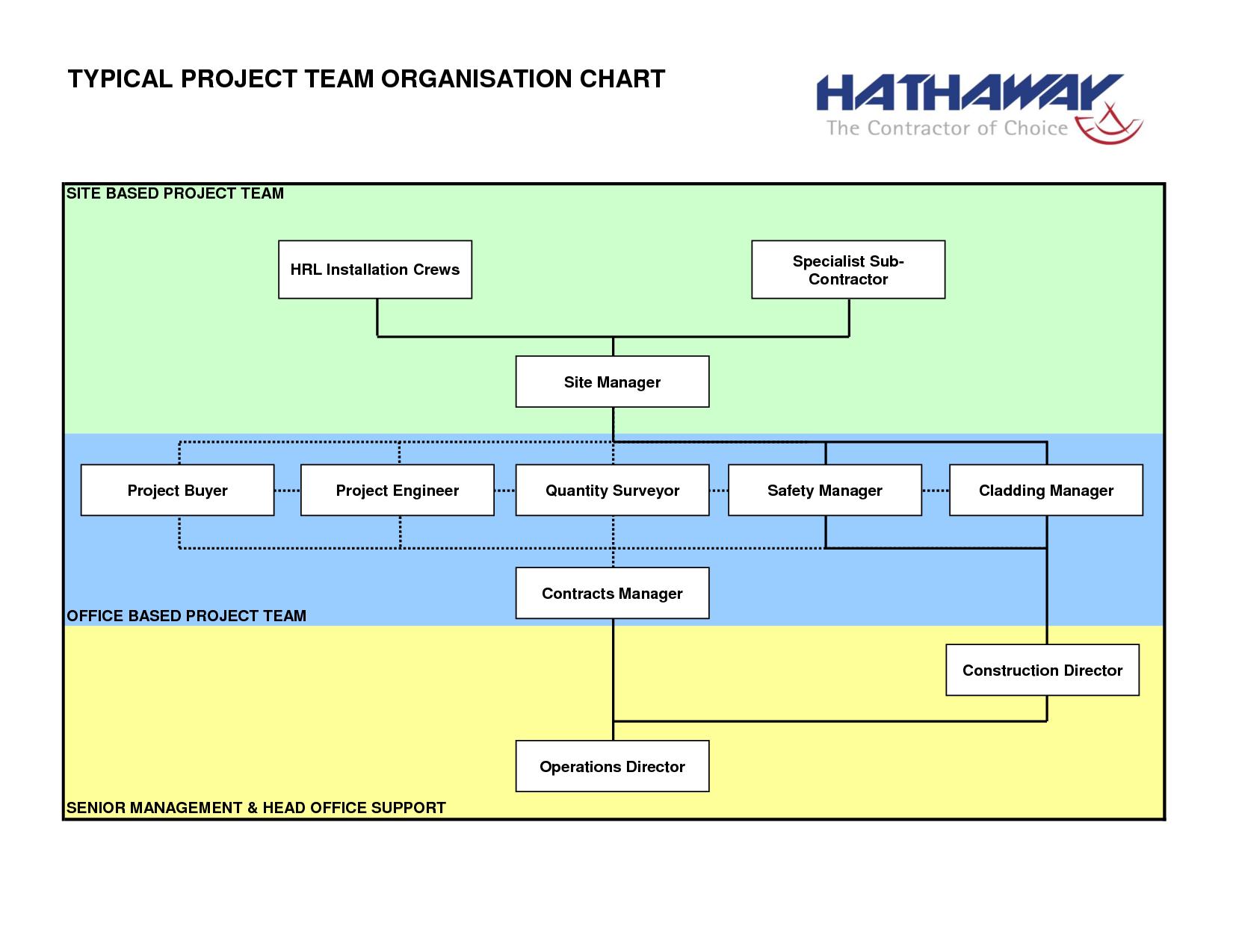 Construction organizational chart template project management organisation also rh pinterest