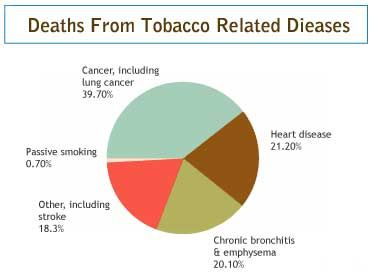 Deaths From Tobacco Related Disease | Good to Know | Pinterest ...