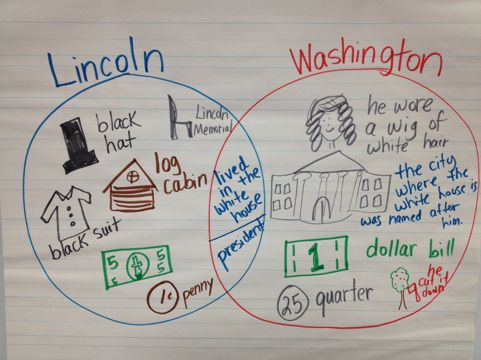 Lincoln and Washington comparison using a Venn Diagram for President's Day