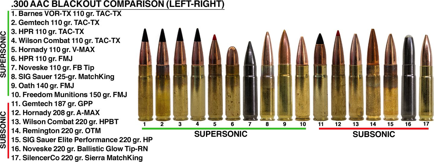 We tested 17 different types of subsonic and supersonic factory