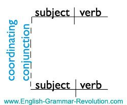 Sentence diagram of a coordinating conjunction grammarrevolution sentence diagram of a coordinating conjunction grammarrevolutionlist of ccuart Choice Image