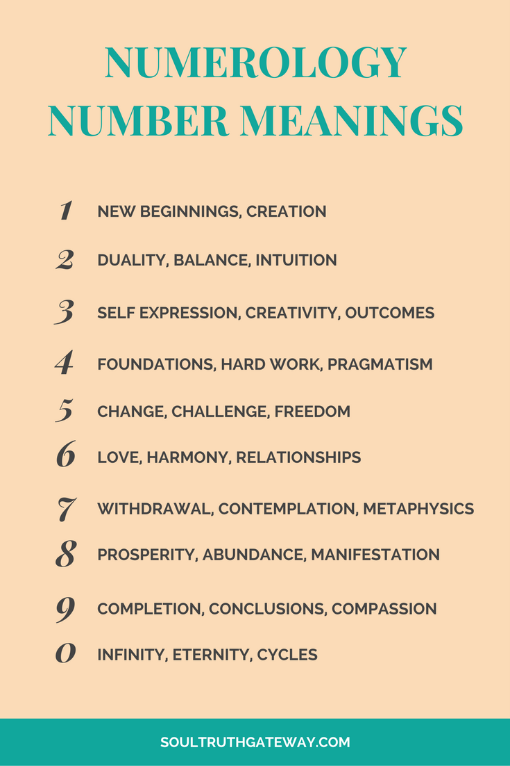 How to interpret repeating number sequences pinterest numerology