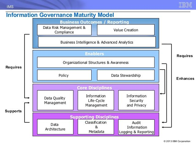 Midwest Ims Rug 09 2013 Data Governance For Ims Pdf Information Governance Knowledge Management Enterprise Architecture