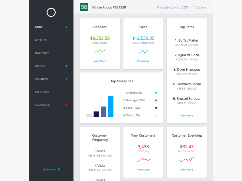 Dashboard Concept That Measures Your Business Performance