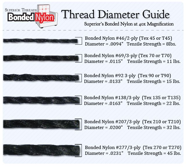 Superior Threads\u0027 Bonded Nylon Thread Diameter Guide Upholstery