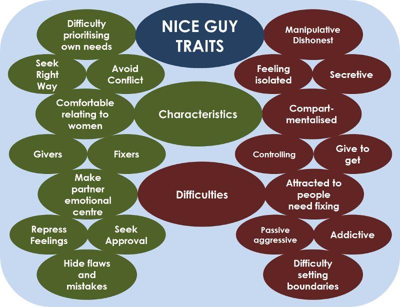 A good man traits