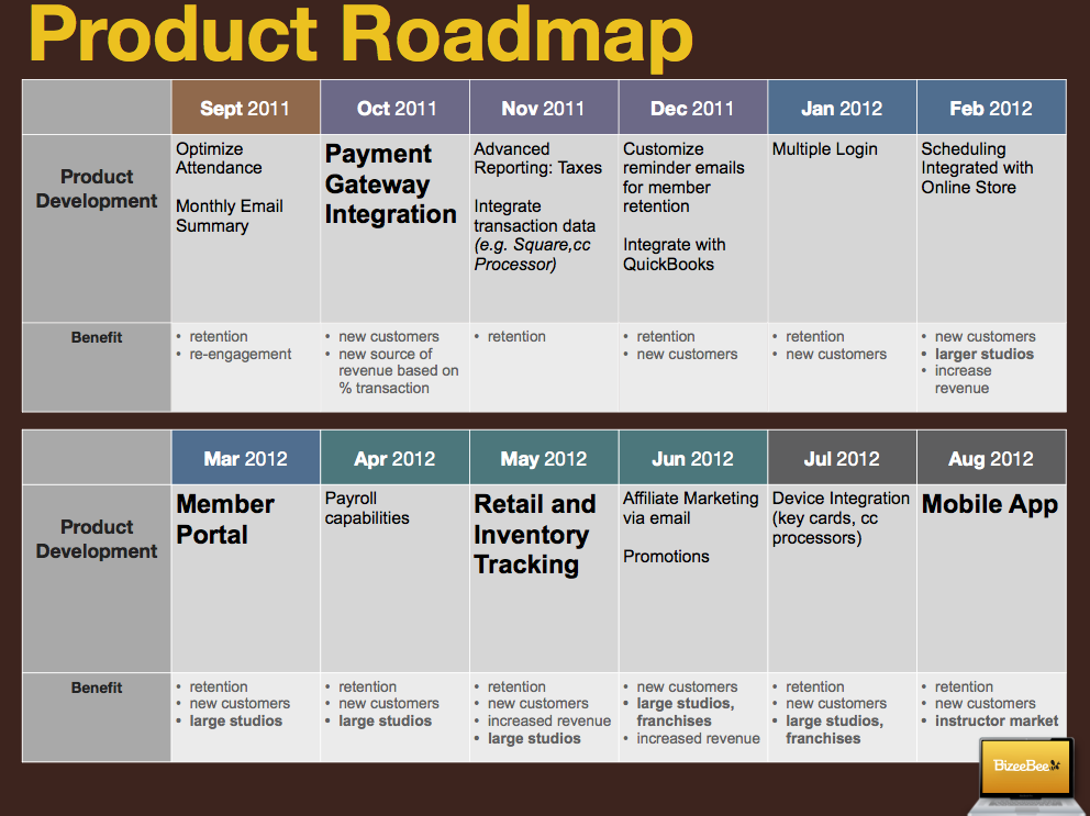 3 reasons you need a product roadmap      each time you put