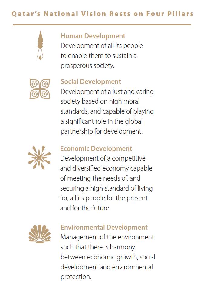 Qatar National Vision 2030 National Qatar Visions