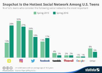 Topic Social Media Networking Infographic Social Media Statistics Digital Content Marketing