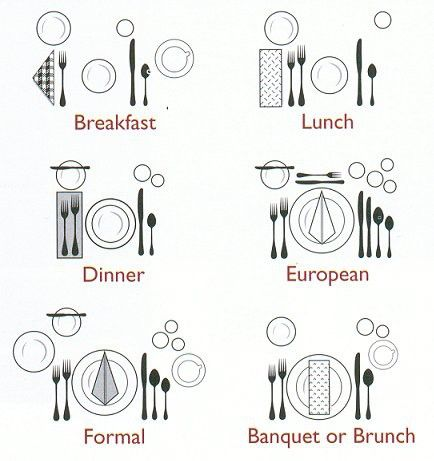 a reminder on how to properly set the table here is a good diagram for you  sc 1 st  Pinterest & Ideas to Ponder On A Saturday! | Table settings Tablescapes and ...