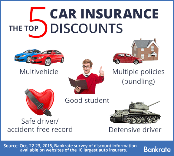Progressive Auto Insurance Discounts You Will Never Believe These