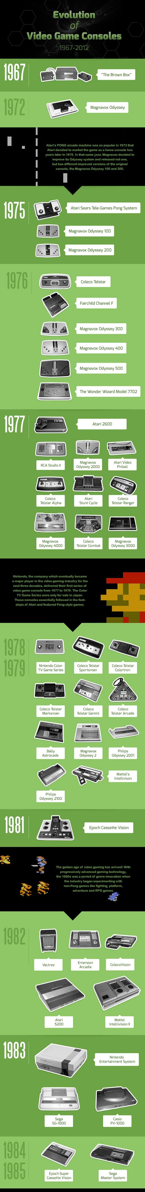 The Evolution of Video Game Consoles [Pic] Evolution of