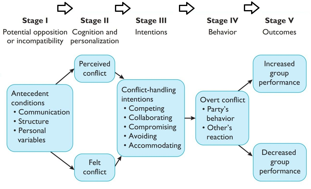 The conflict process can be seen as comprising five stages ...