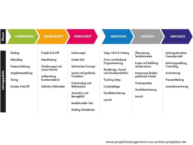 Projektmanagement Von Online Projekten Fachbuch Projektmanagement Teamentwicklung Projekt Manager
