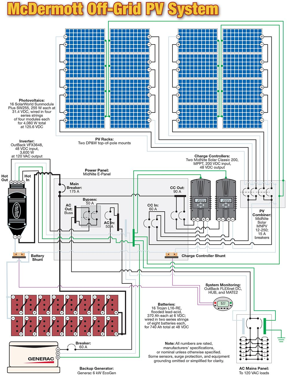 wiring off grid pv system 4kwh stuff to rh pinterest com off grid wiring  diagram off grid wringer washers diy