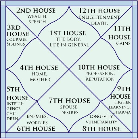 vedic astrology houses meaning