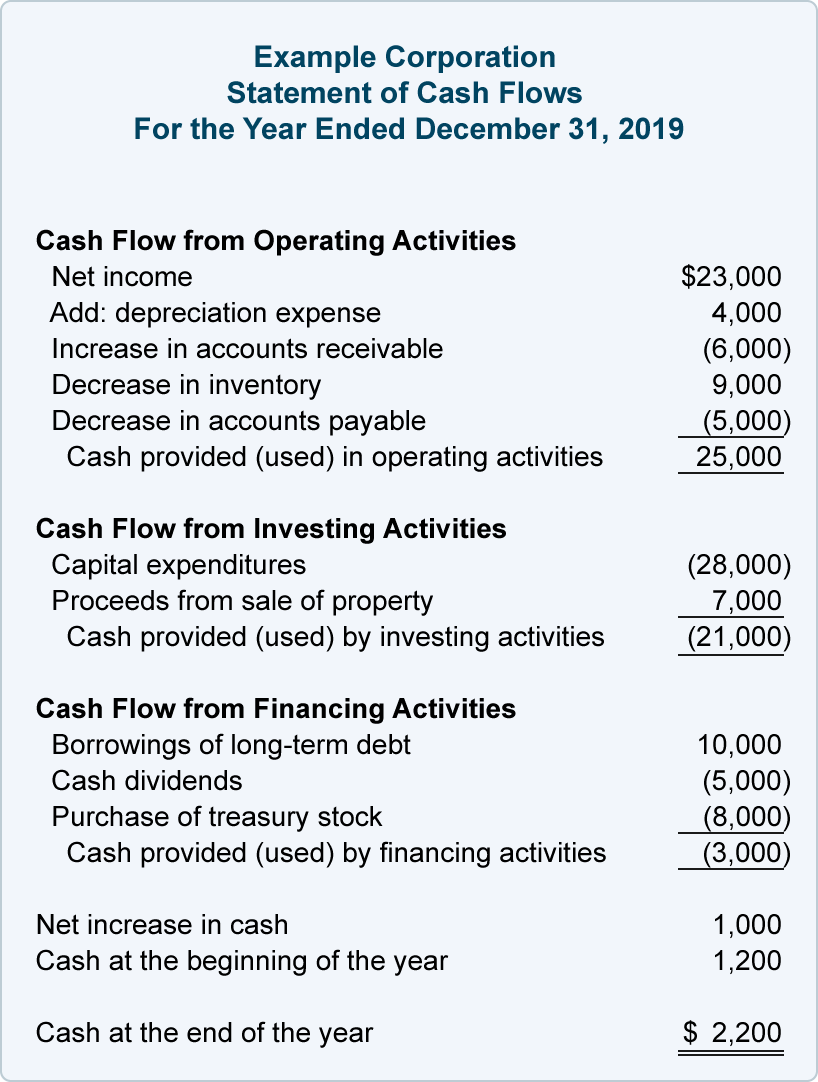 Financial Ratios Statement of Cash Flows in 2020 (With