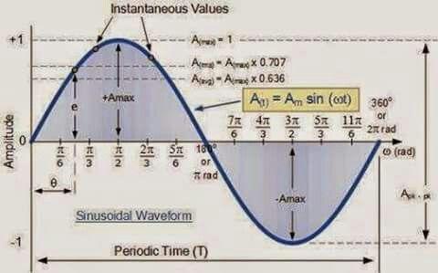 Comportamiento- corriente alterna electronica Pinterest Math - electrical engineering excel spreadsheets