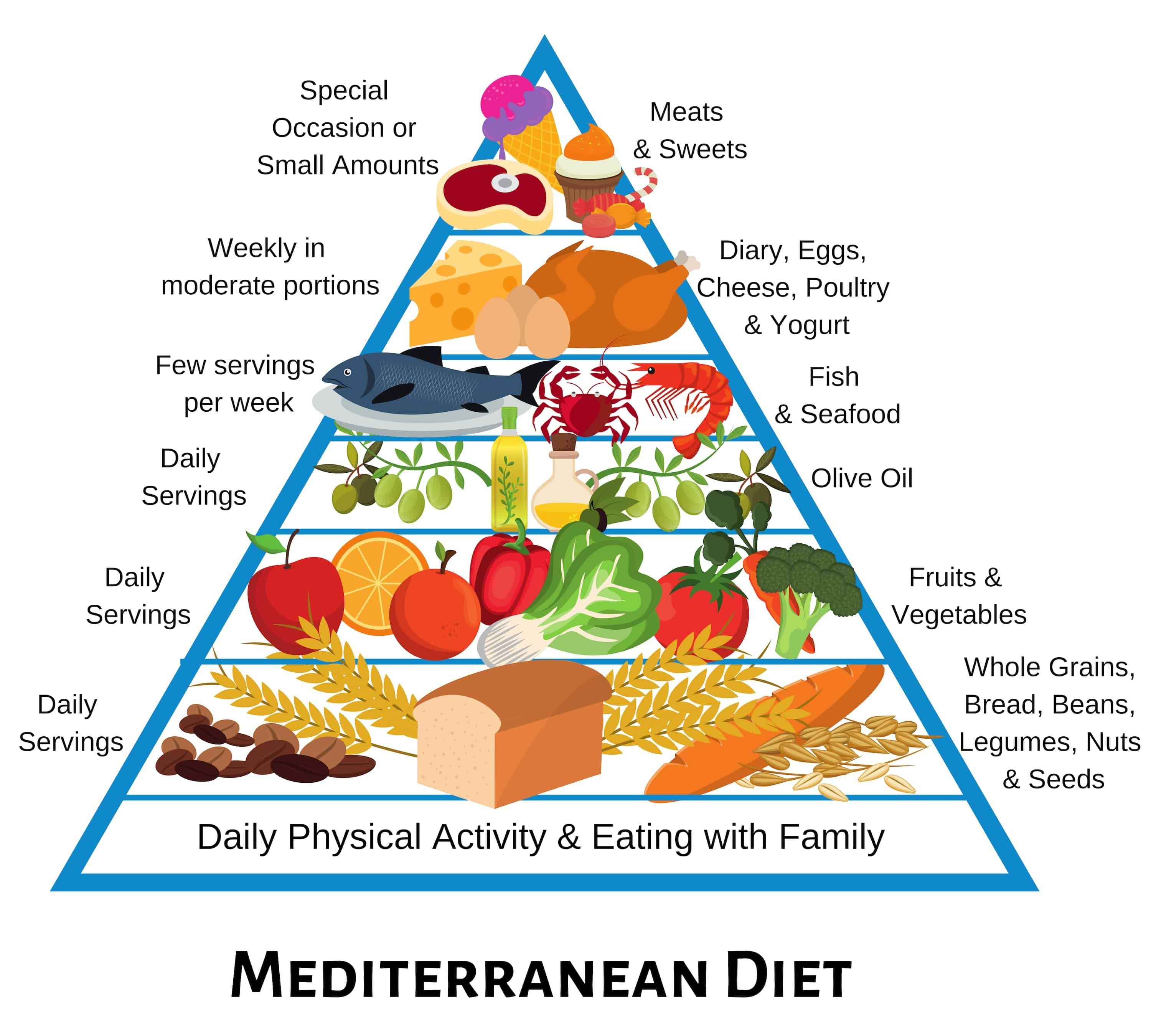 mediterranean diet and exercise plan