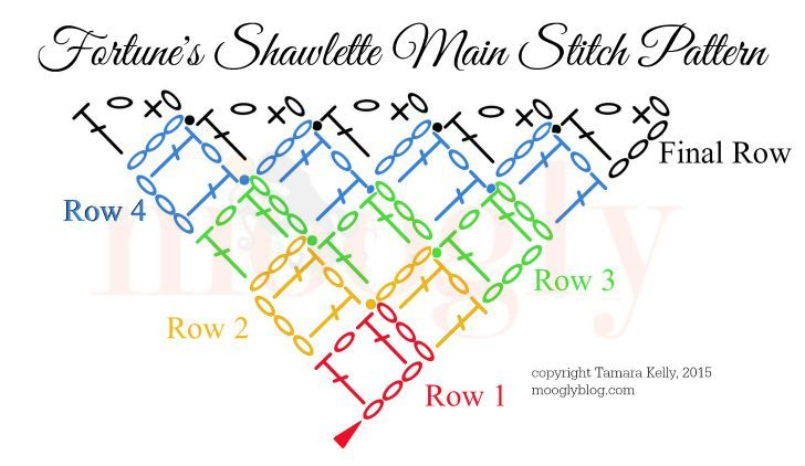 Fortune S Shawlette Tutorial Videos And Charts Shawlette Crochet Shawls And Wraps Crochet Chart