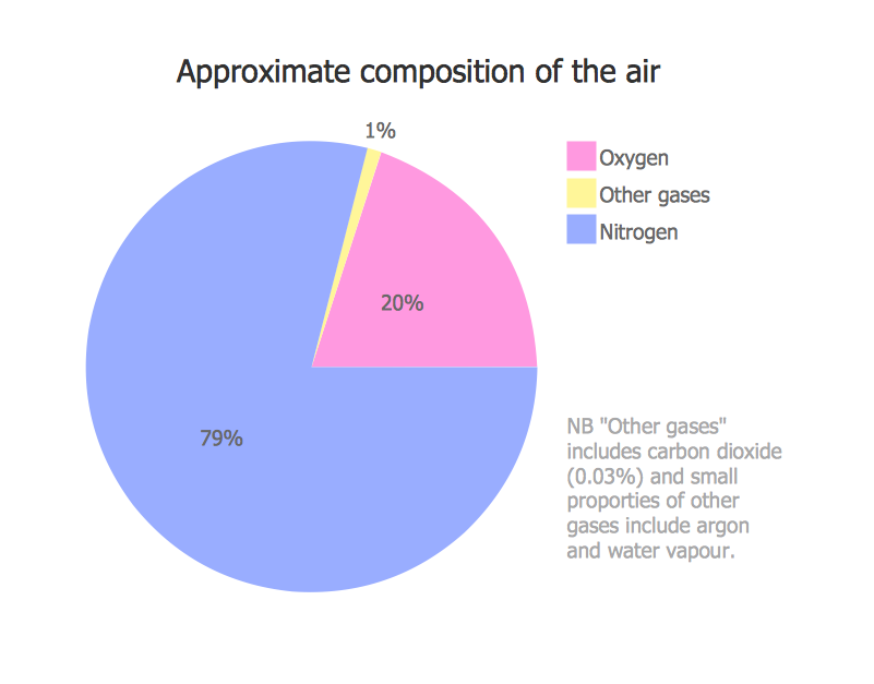 Approximate Composition Of The Air Graphs And Charts Pie Charts