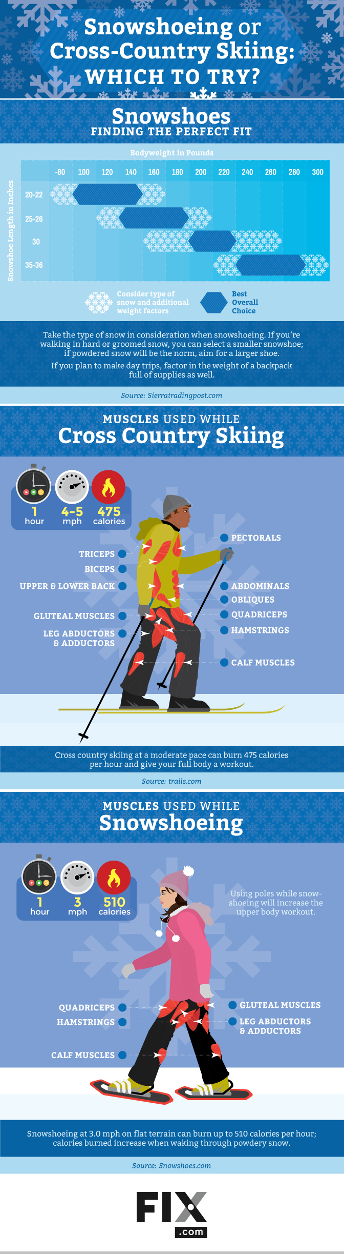 Snowshoeing Or Cross Country Skiing Which To Try Cross Country Skiing Nordic Skiing Skiing