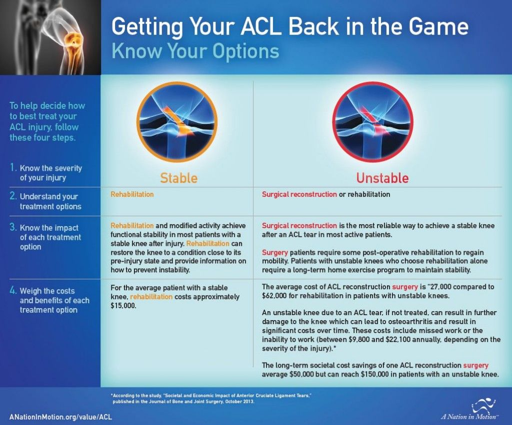 Getting your ACL back in the game Acl, Sports medicine