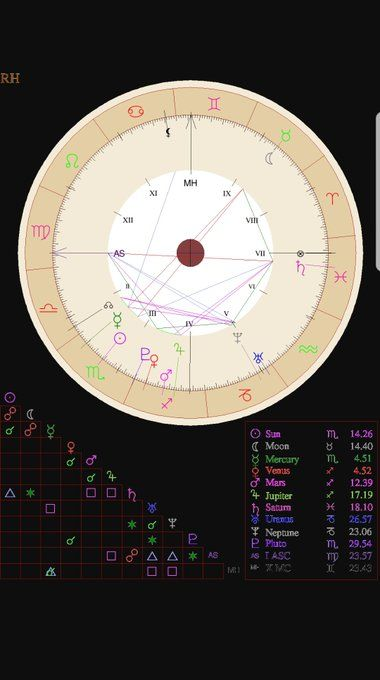 Can Someone Please Read My Chart? Going through health ...
