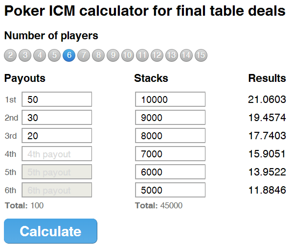Easy-to-use online ICM calculator. Calculate ICM equity of player stacks for any given poker tournament payout structure.