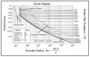 Moody Diagram For Pipe Flow Friction Factor Calculations With Excel