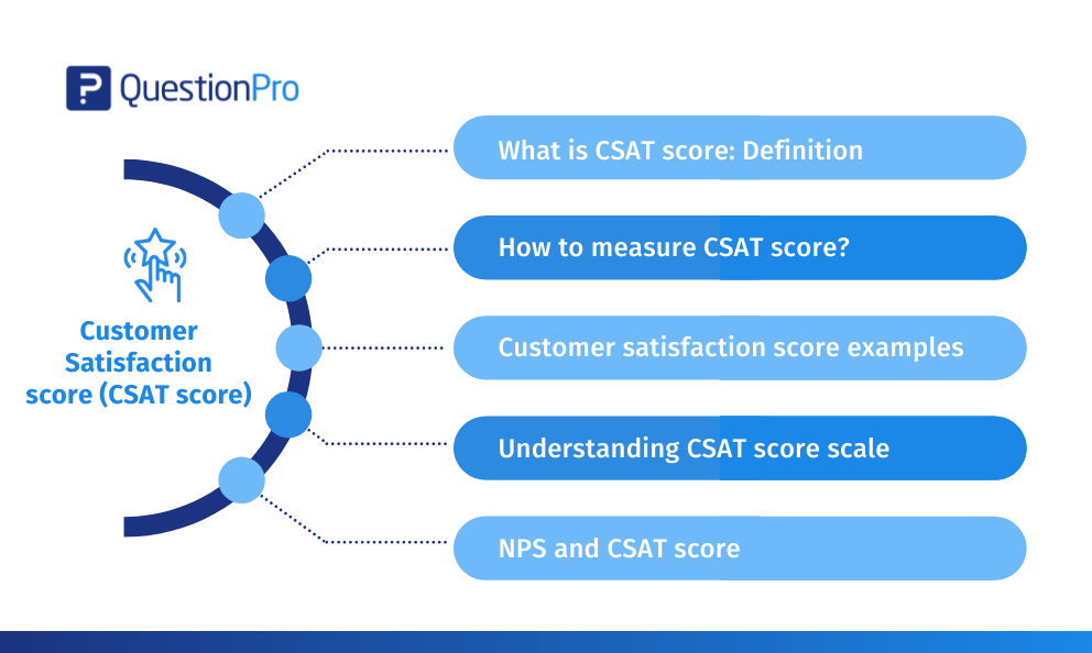 What Is Customer Satisfaction Csat Score Customer Satisfaction Satisfaction Customer Survey