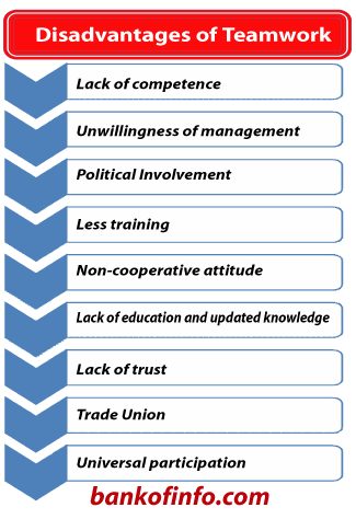 disadvantages of cooperatives