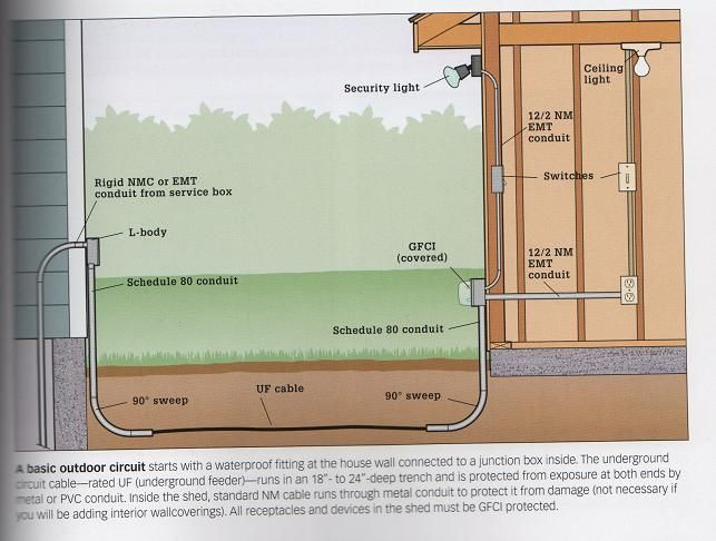 wiring a sub panel using 10/2 feeder-shed-wiring | electrical, Wiring diagram