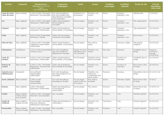 Comparatif des isolants thermiques et phoniques Camif Habitat