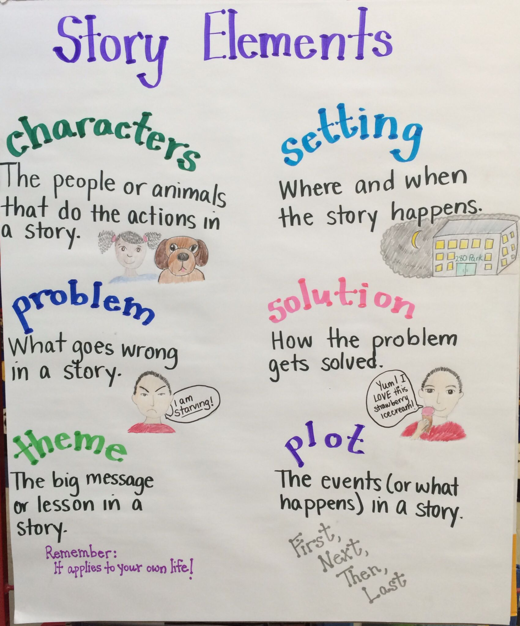 Story elements anchor chart nd grade also realistic fiction real setting characters rh pinterest