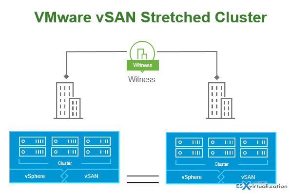 What is VMware Stretched Cluster | ESX Virtualization