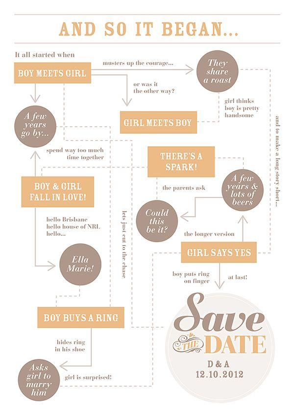 Red Comb Designs Save The Date Flowchart Wedding Invitations