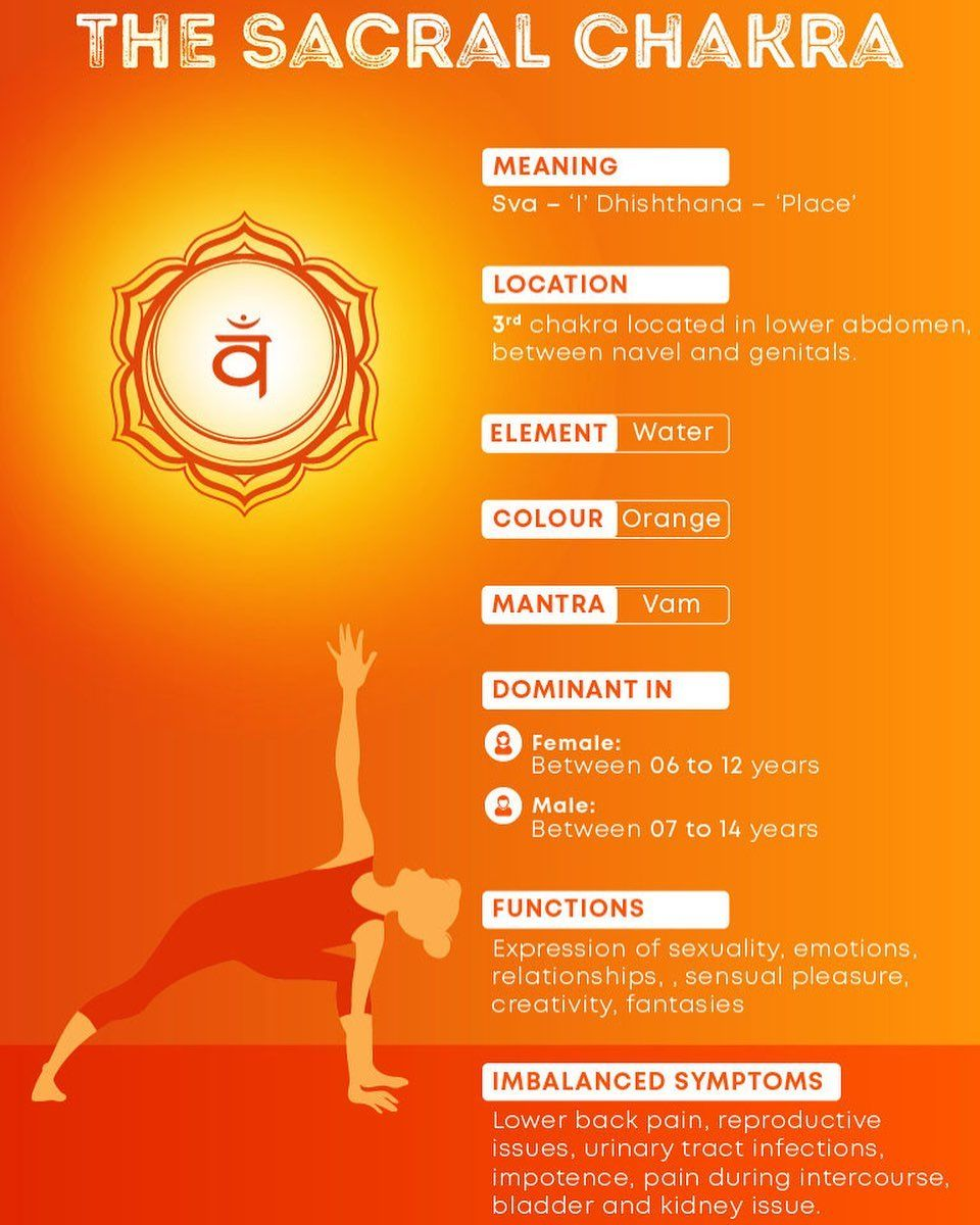 32++ Where is the navel chakra ideas in 2021