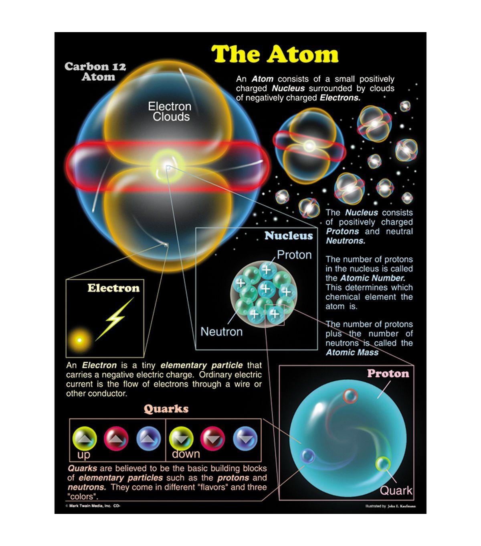 Carson Dellosa The Atom Chart 6pk