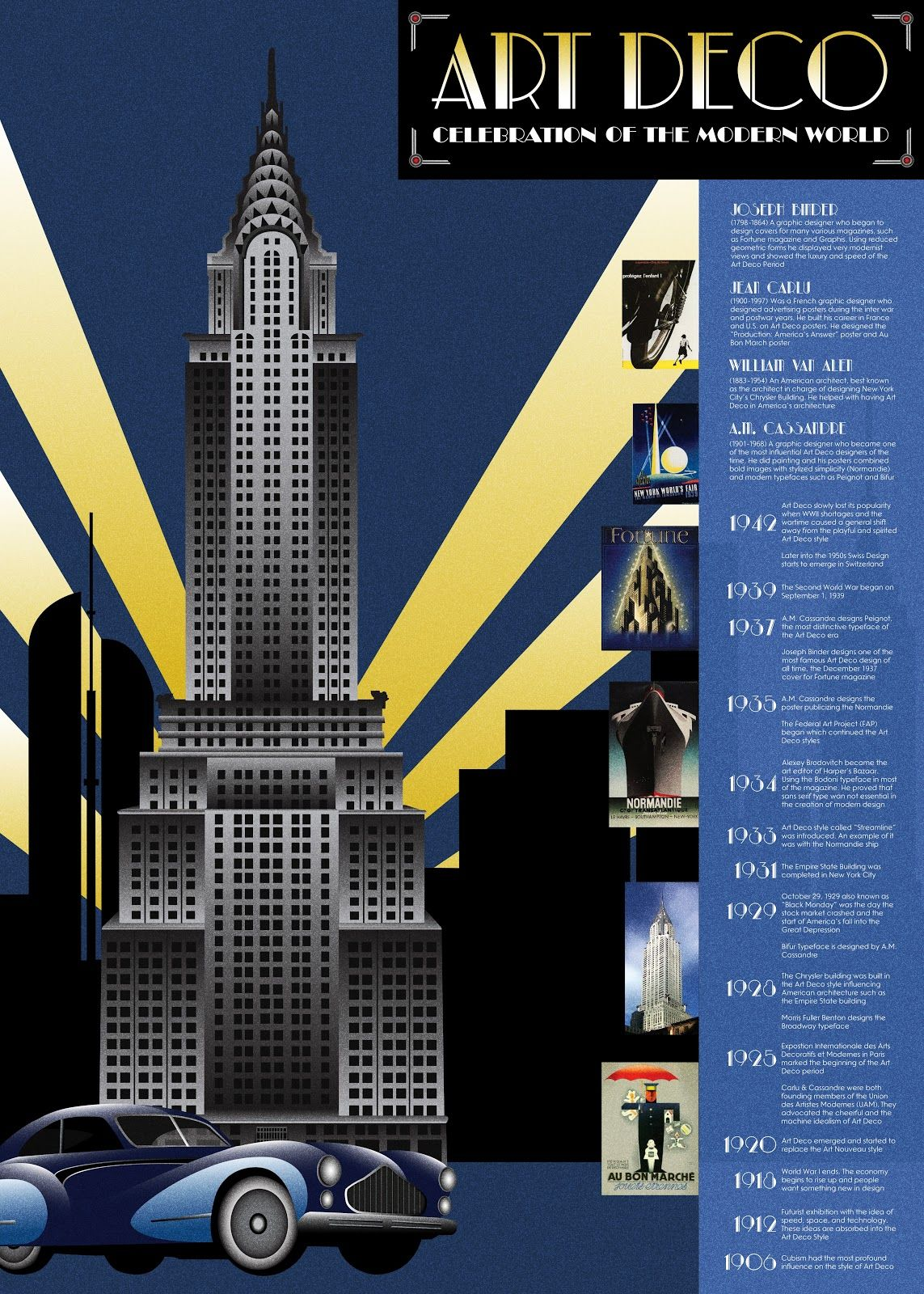 Design History F12 Marie Art Deco Movement Timeline